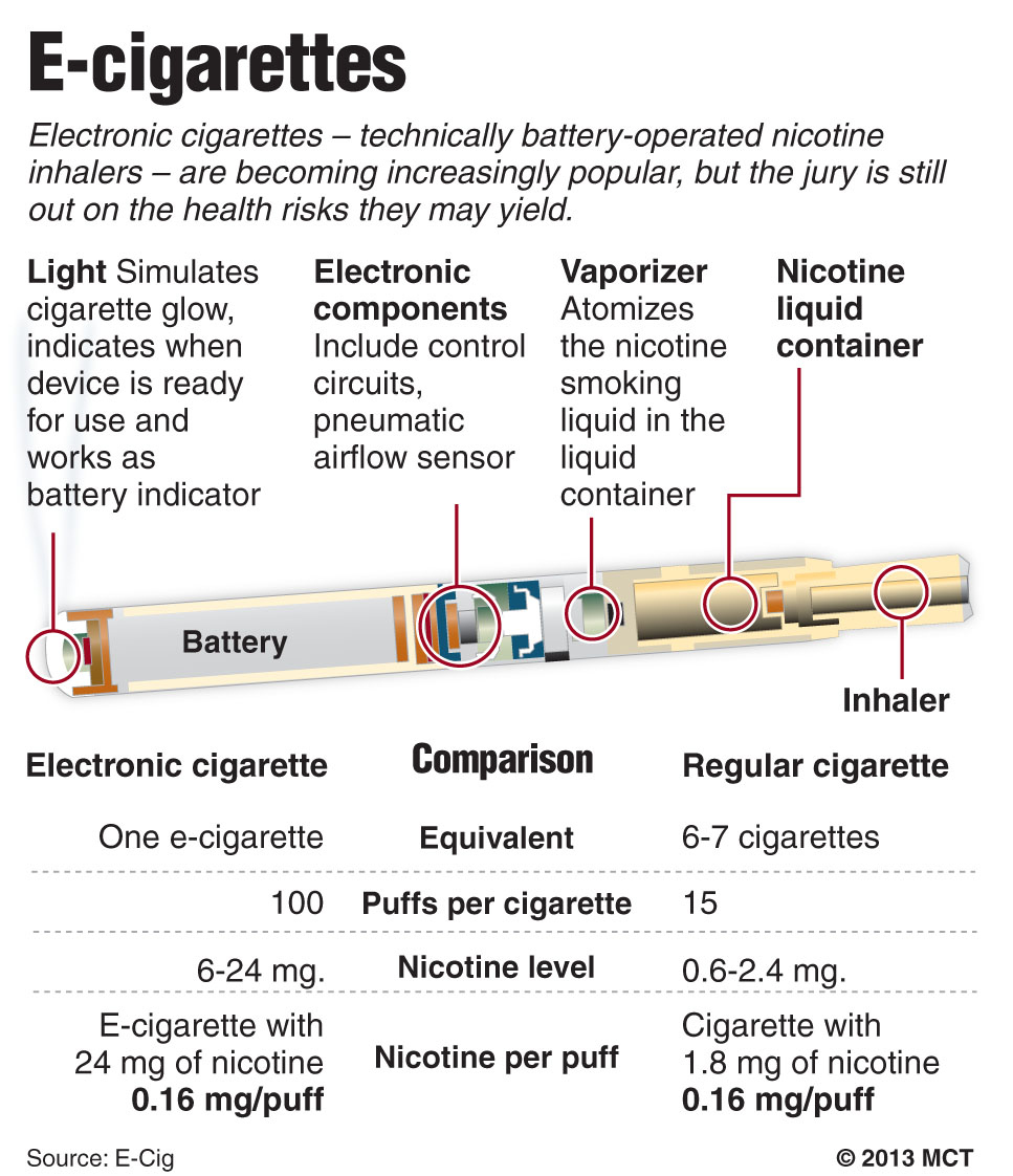 cigarettes offer potentially cheaper and healthier alternative for ...
