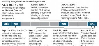 FCC to vote on broadband classification, net neutrality