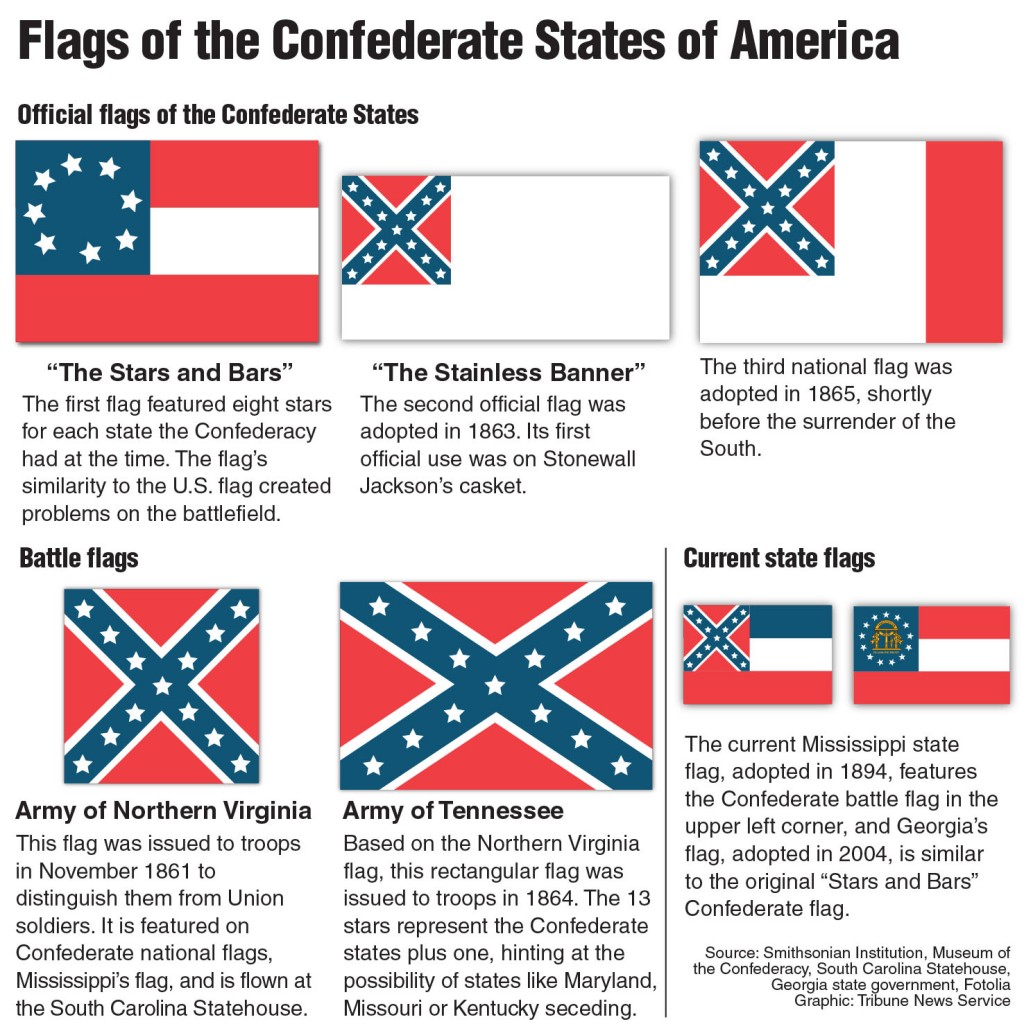 Infographic explaining the history of Confederate flags. Tribune News Service 2015