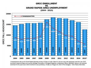 grcc-enrollment-2004-2015
