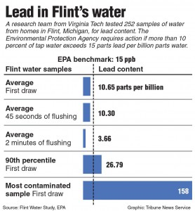 Chart on Flint, Michigan's water quality. Tribune News Service 2015