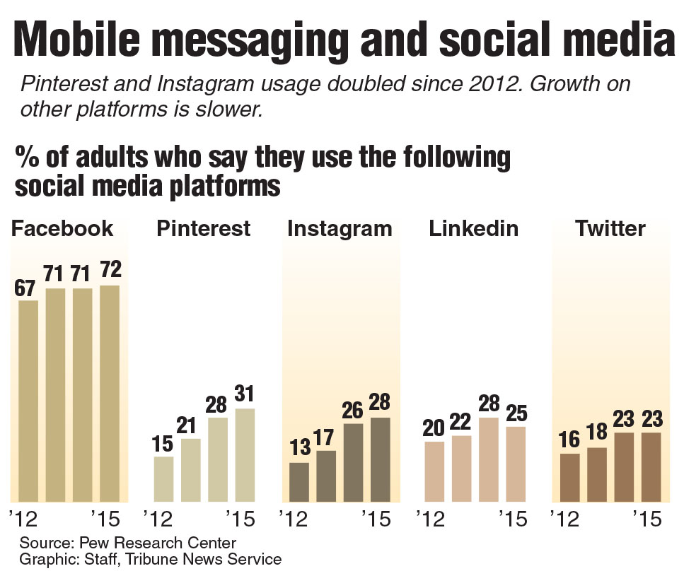 Graphic showing growth in social media platforms.