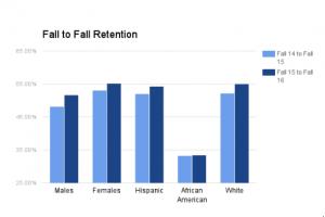 retention-rates-2